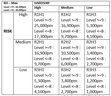 Risk and Hardship Matrix